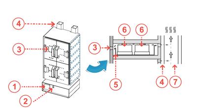 Принцип работы сушильного шкафа МО-112
