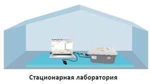 Анализатор масел и жидкостей SupNIR-2600 может применяться в стационарной лаборатории исследования