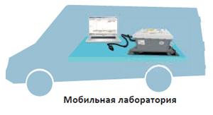 Анализатор масел и жидкостей SupNIR-2600 может применяться в передвижной лаборатории. Например анализатор может быть установлен в автомобиле!