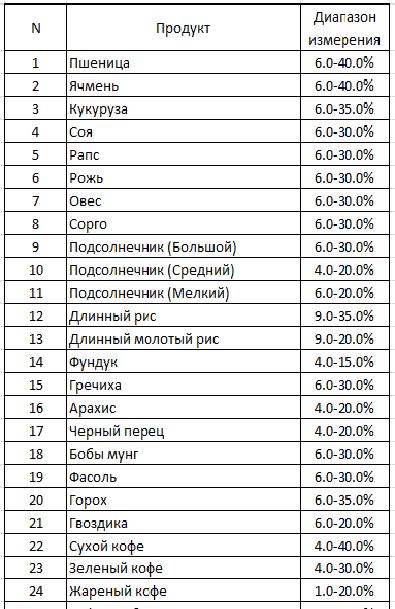Измеритель влажности зерна PM-450 - таблица анализируемых зерновых культур